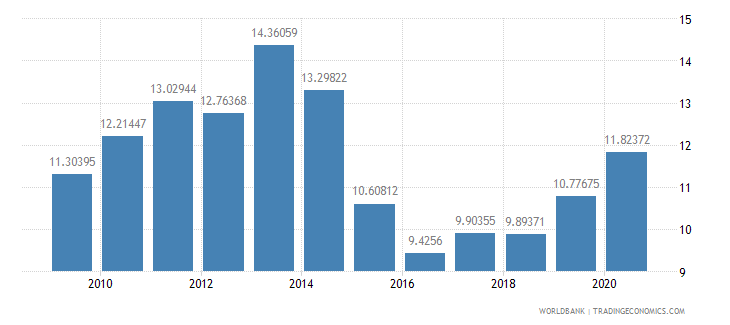turkey merchandise exports to developing economies within region percent of total merchandise exports wb data