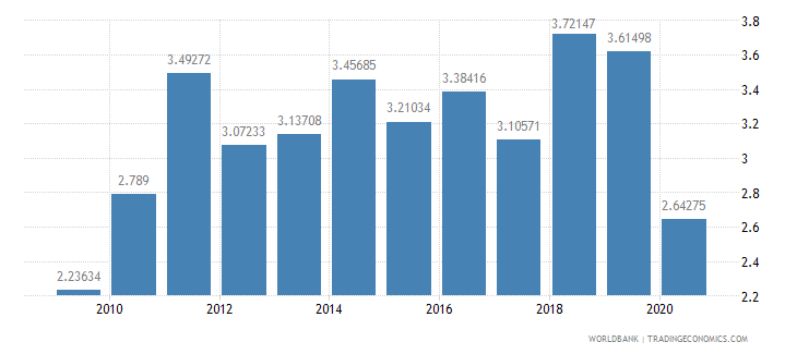 turkey merchandise imports from developing economies in south asia percent of total merchandise imports wb data