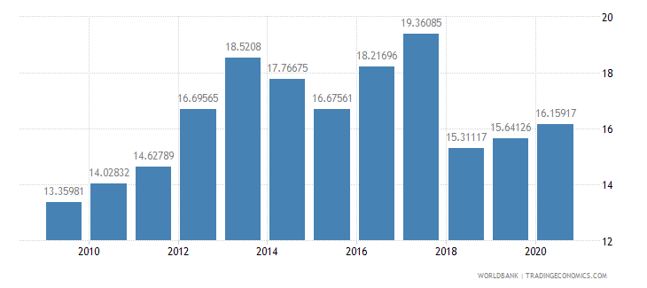 turkey multilateral debt service percent of public and publicly guaranteed debt service wb data