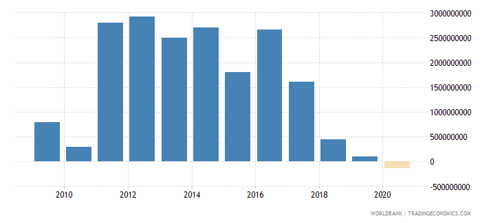 turkey net bilateral aid flows from dac donors european commission us dollar wb data