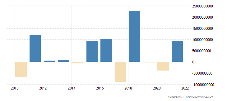 turkey net errors and omissions adjusted bop us dollar wb data