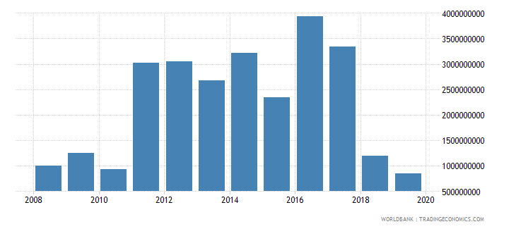 turkey net official development assistance and official aid received constant 2007 us dollar wb data