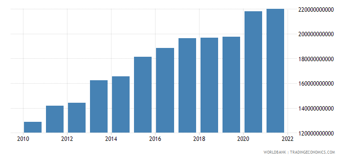turkey net taxes on products constant lcu wb data
