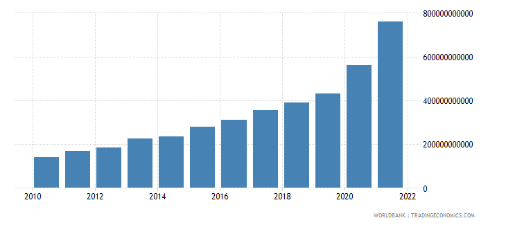 turkey net taxes on products current lcu wb data