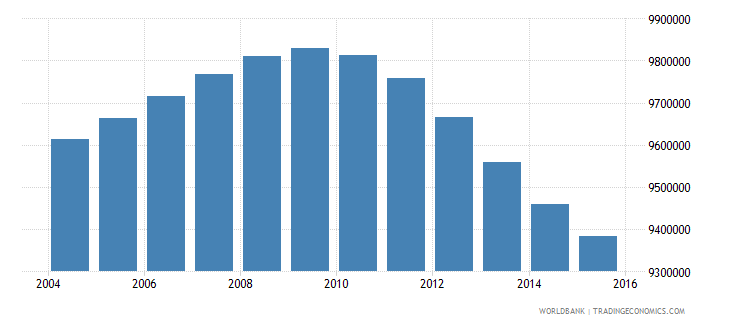 turkey population ages 10 16 total wb data