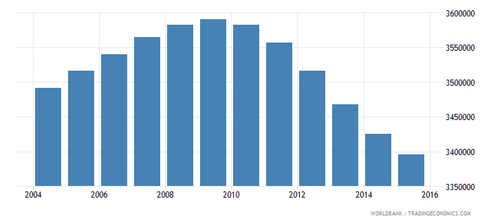turkey population ages 11 15 male wb data