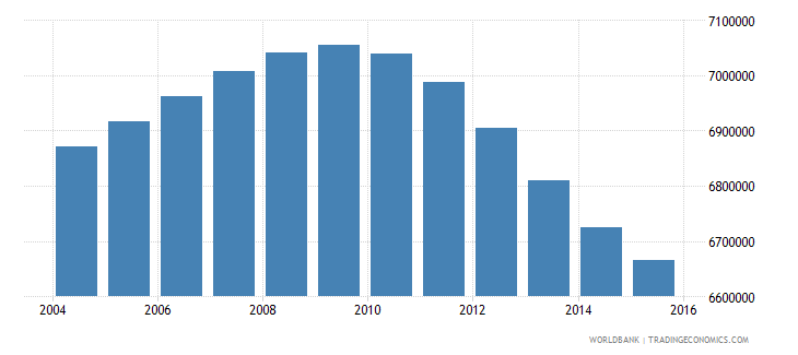 turkey population ages 11 15 total wb data