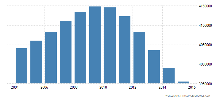 turkey population ages 11 16 female wb data
