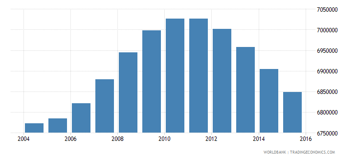 turkey population ages 13 17 total wb data