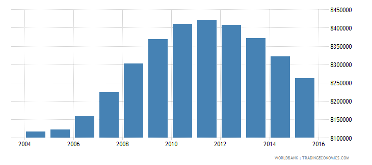 turkey population ages 13 18 total wb data