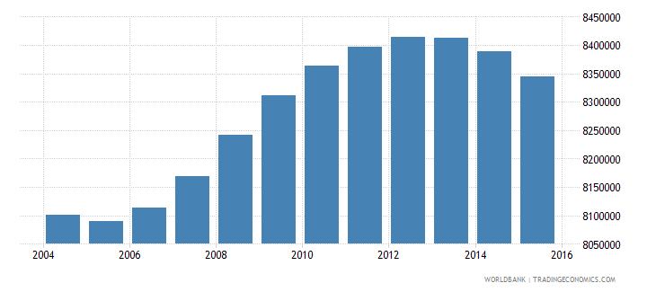 turkey population ages 14 19 total wb data