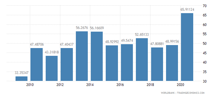 turkey short term debt percent of exports of goods services and income wb data
