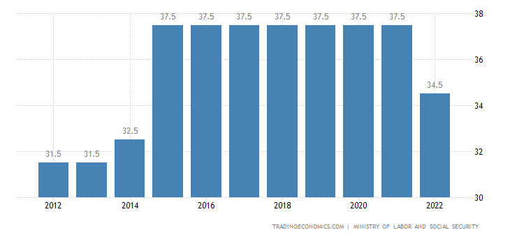 Turkey Social Security Rate