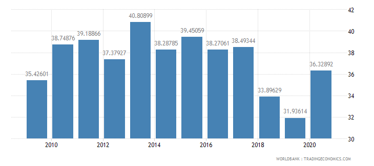 turkey taxes on goods and services percent of revenue wb data