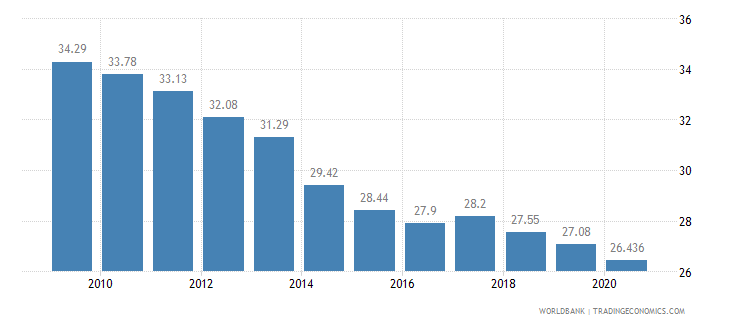 turkey vulnerable employment total percent of total employment wb data
