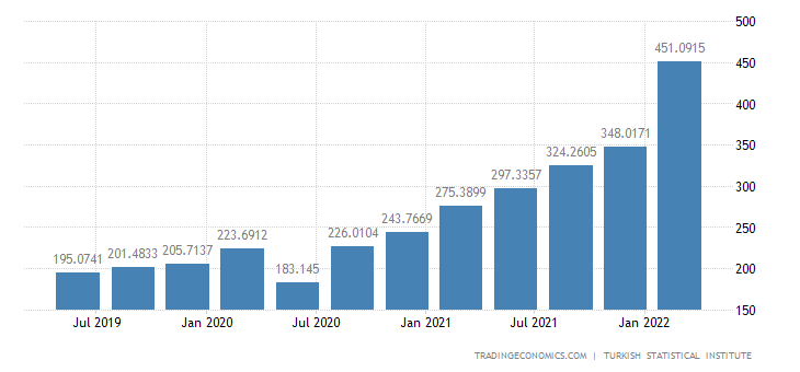 Turkey Gross Wages in Manufacturing Index