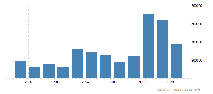 turkmenistan net bilateral aid flows from dac donors france us dollar wb data