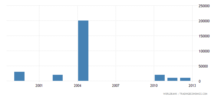 turkmenistan net bilateral aid flows from dac donors greece us dollar wb data
