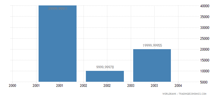 turkmenistan net bilateral aid flows from dac donors new zealand us dollar wb data
