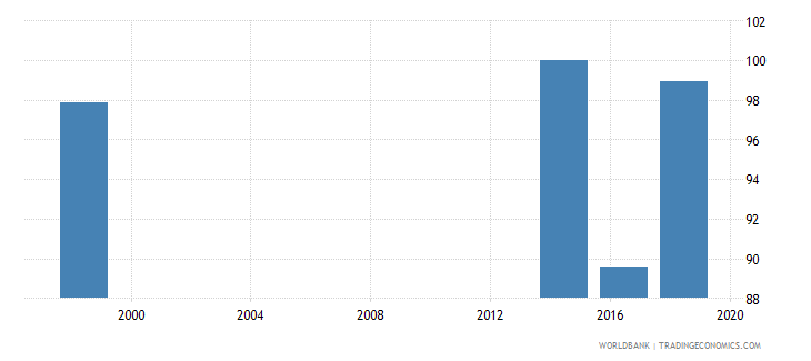 tuvalu percentage of female students in upper secondary education enrolled in general programmes female percent wb data
