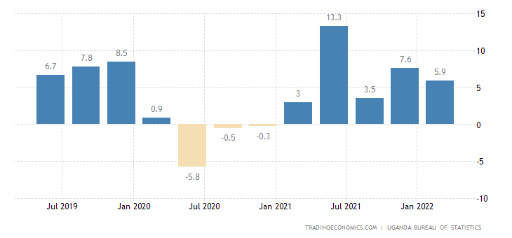 Uganda GDP Annual Growth Rate