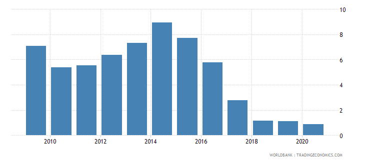 uganda merchandise exports by the reporting economy residual percent of total merchandise exports wb data