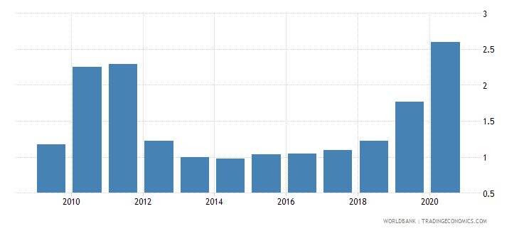 uganda military expenditure percent of gdp wb data