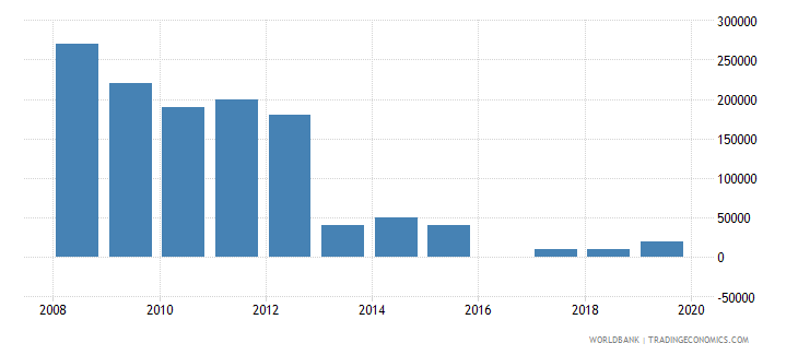 uganda net bilateral aid flows from dac donors greece us dollar wb data