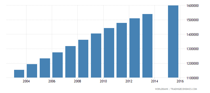 uganda population age 0 total wb data