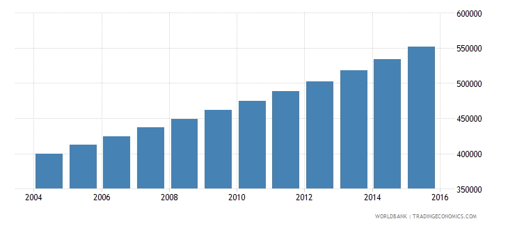 uganda population age 11 male wb data