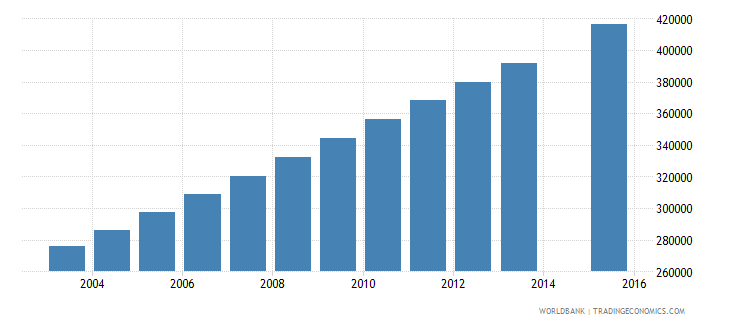 uganda population age 19 female wb data