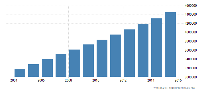 uganda population ages 10 18 female wb data