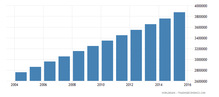 uganda population ages 11 18 female wb data