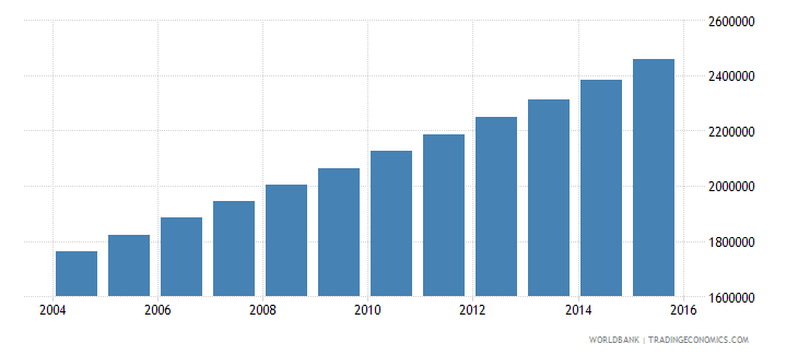 uganda population ages 12 16 female wb data