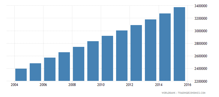 uganda population ages 12 18 male wb data