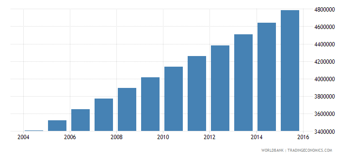 uganda population ages 13 17 total wb data