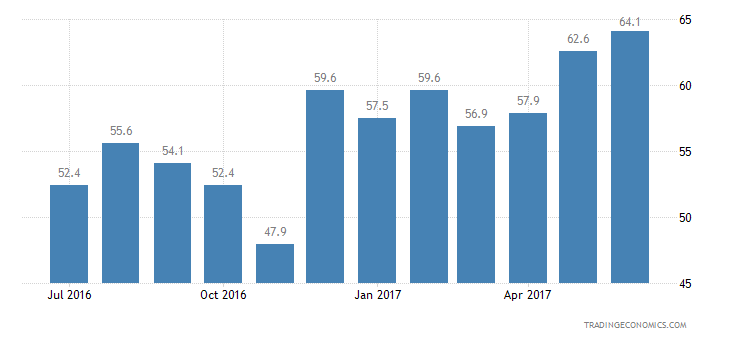 Ukraine Consumer Confidence Economic Expectations