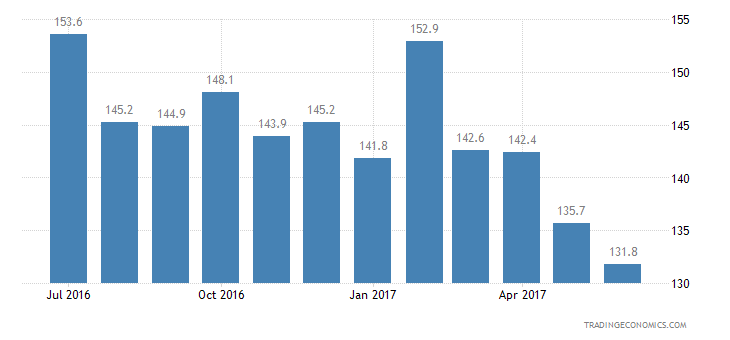 Ukraine Consumer Confidence Unemployment Expectations