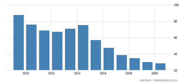 ukraine domestic credit to private sector percent of gdp wb data