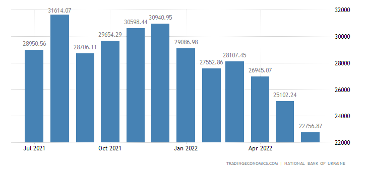 Ukraine Foreign Exchange Reserves