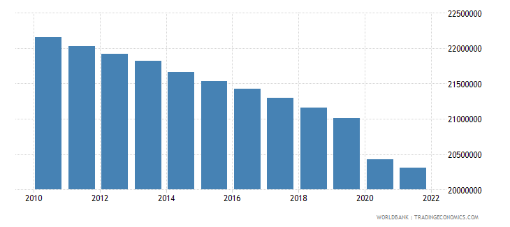ukraine labor force total wb data