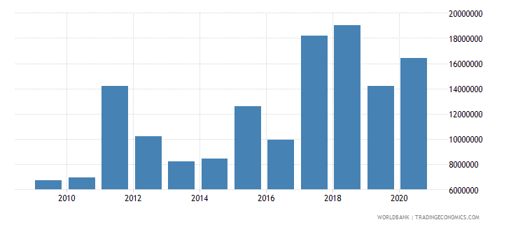 ukraine net bilateral aid flows from dac donors austria us dollar wb data