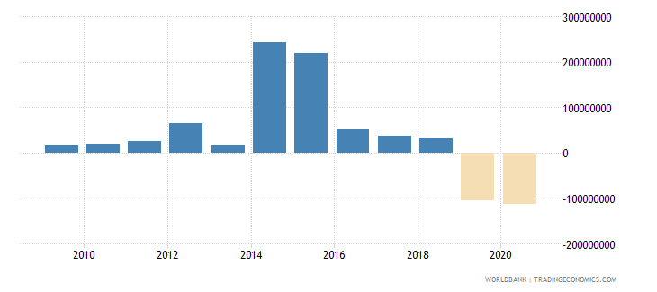 ukraine net bilateral aid flows from dac donors canada us dollar wb data