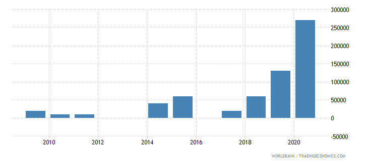 ukraine net bilateral aid flows from dac donors portugal us dollar wb data