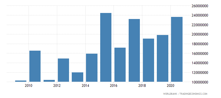 ukraine net bilateral aid flows from dac donors united states us dollar wb data