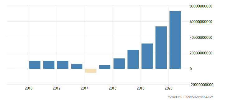 ukraine net foreign assets current lcu wb data