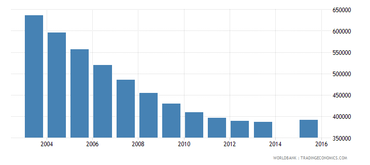 ukraine population age 12 total wb data