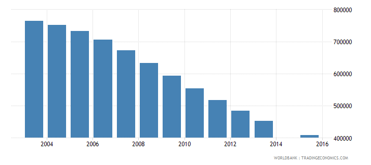 ukraine population age 17 total wb data