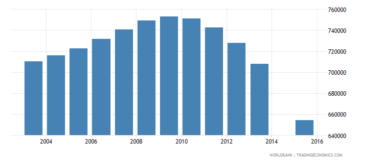 ukraine population age 25 total wb data