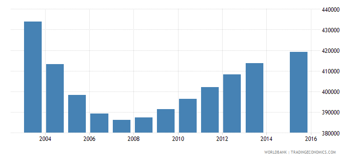 ukraine population age 6 total wb data